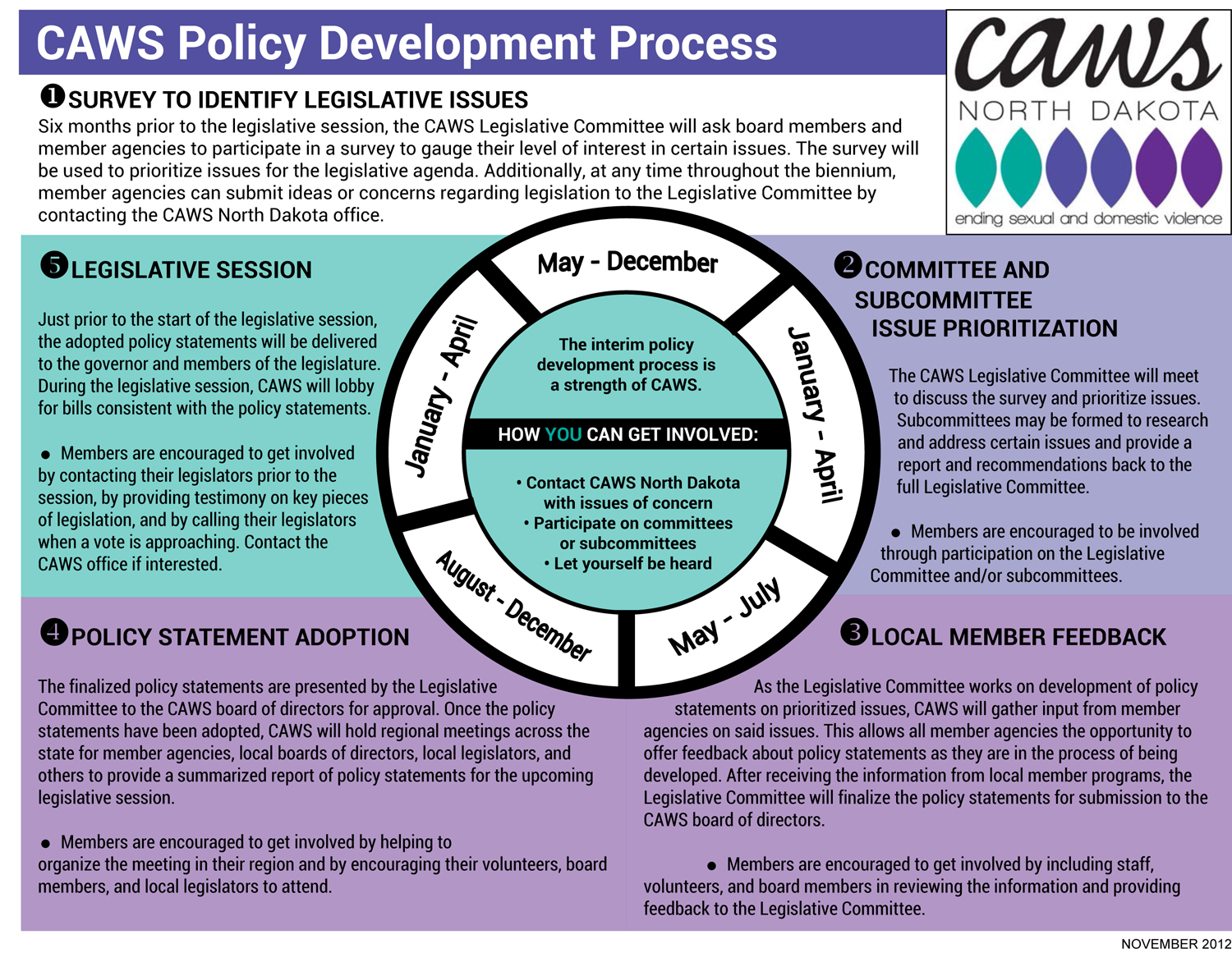 CAWS Policy Development